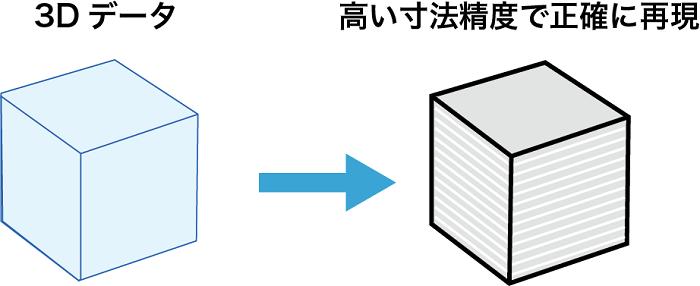 Form2 寸法精度
