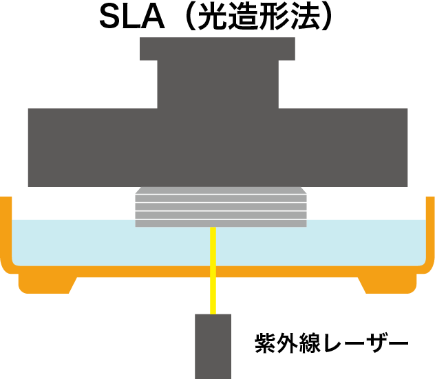 Form2 3Dプリンター SLAの造形プロセス
