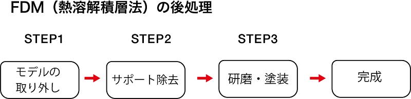 FDM プロセス 手順
