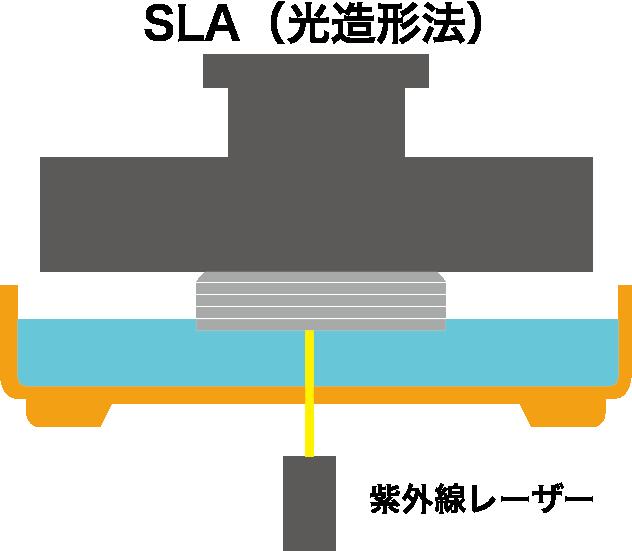 光造形法 SLA