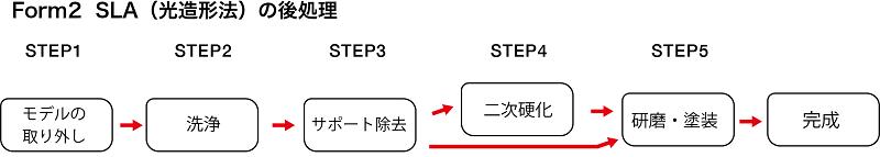 Form2 造形プロセス 手順