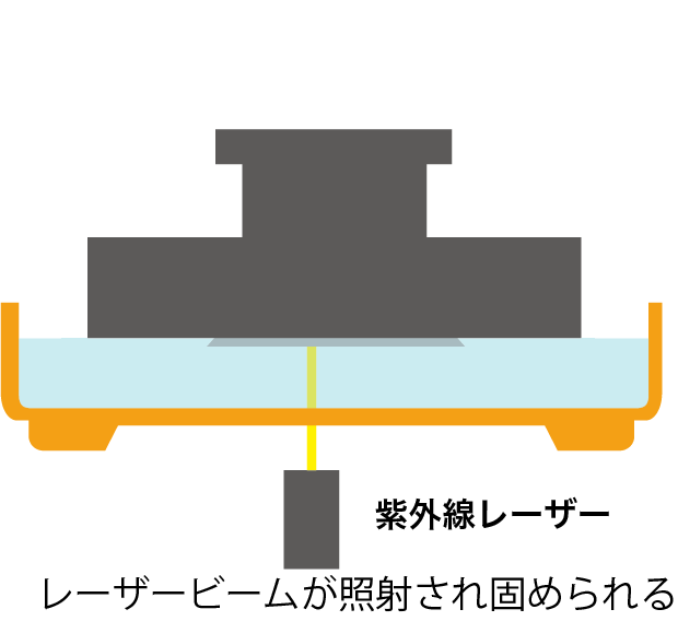 Form2 造形プロセス