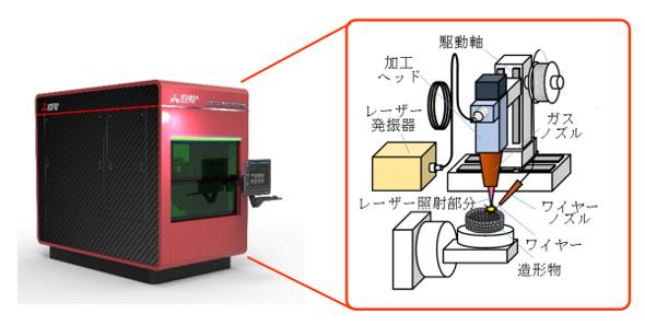 三菱電機 3Dプリント